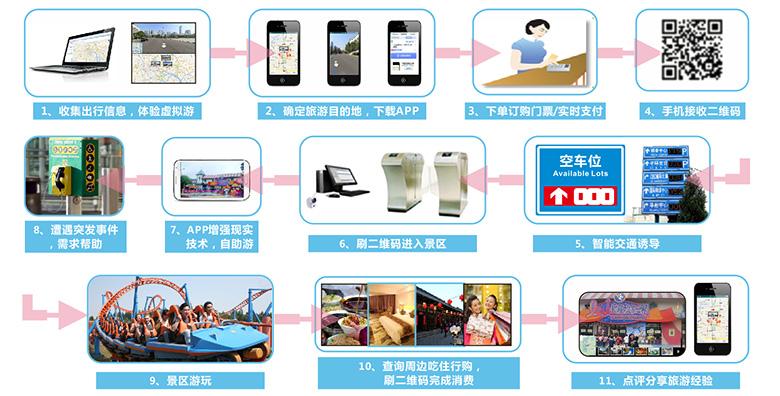 智慧旅游建设预期目标